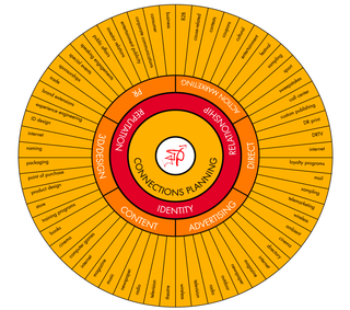 TBWA_Connection_Wheel